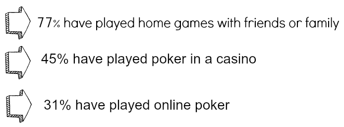 online vs live poker study
