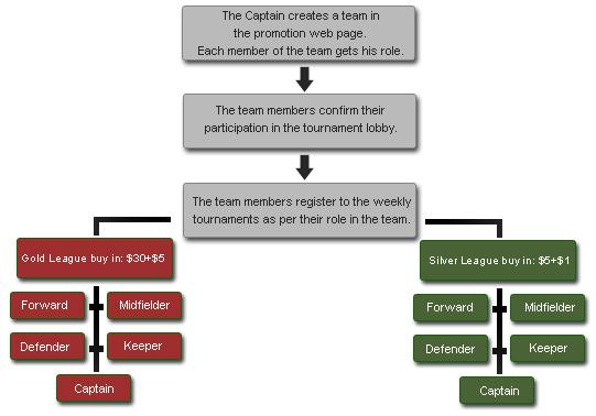 Five-A-Side Flow Chart