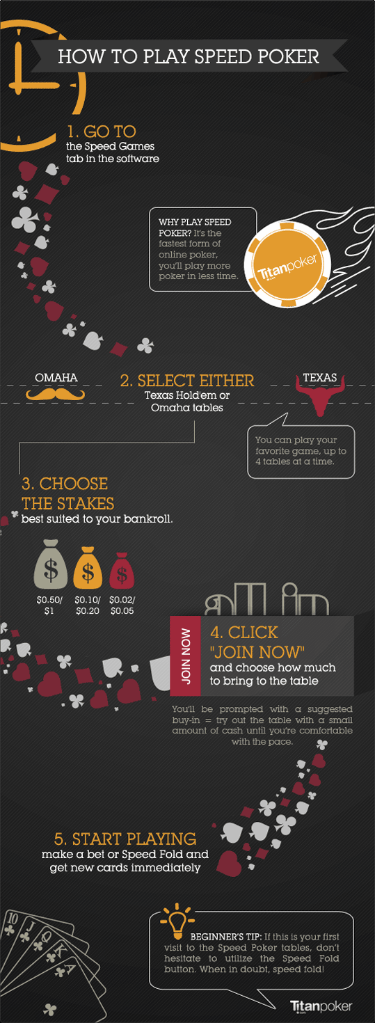 How to Play Speed Poker infographic