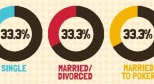 marital status of online poker tournament winners