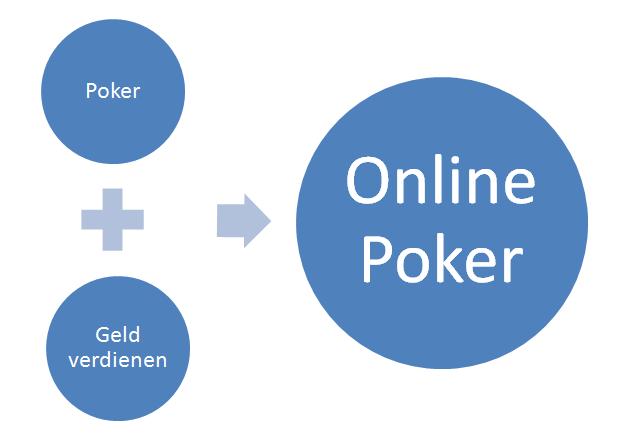 Online Poker Geld Verdienen