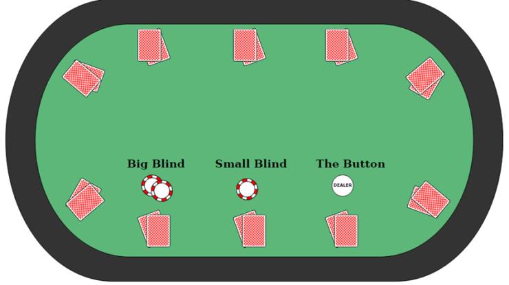 poker blinds