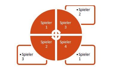 Tischdynamik im Pokerspiel