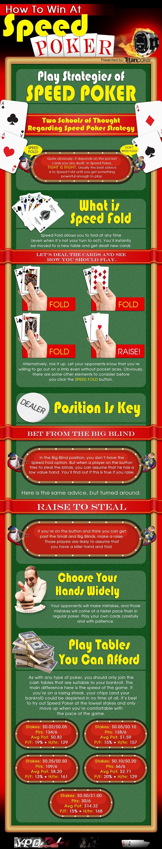 Speed Poker Infographics