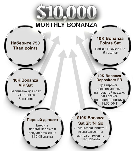 План турнира $10,000 Monthly Bonanza