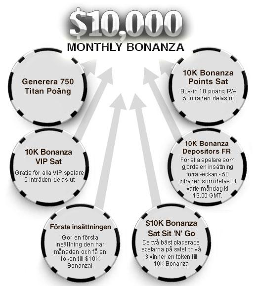 $10,000 Monthly Bonanza Flowchart