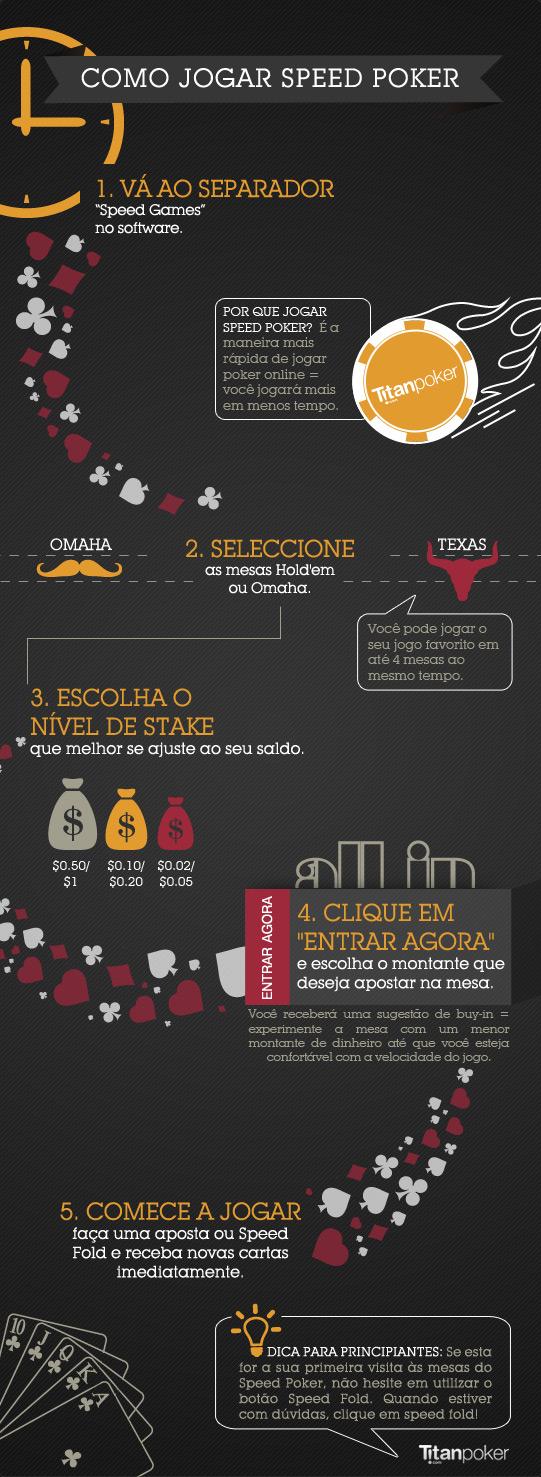 Infográfico de como jogar Speed Poker