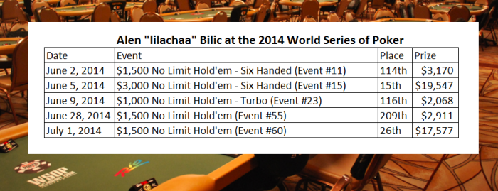 Alen 'lilachaa' Bilic had 5 cashes at the 2014 World Series of Poker