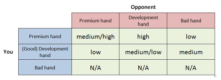 poker decision matrix - Sensitivity to information about your opponent's hand