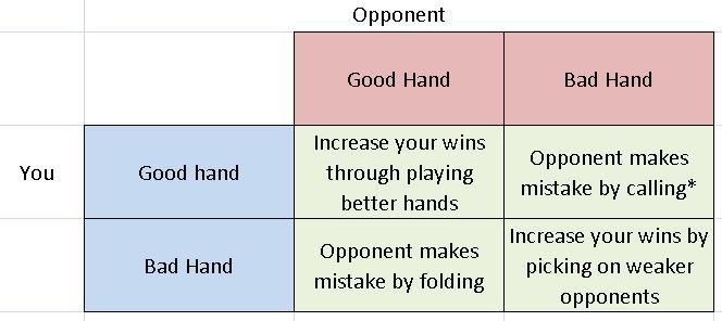 poker decision making chart