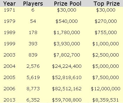 wsop main event prizes by year